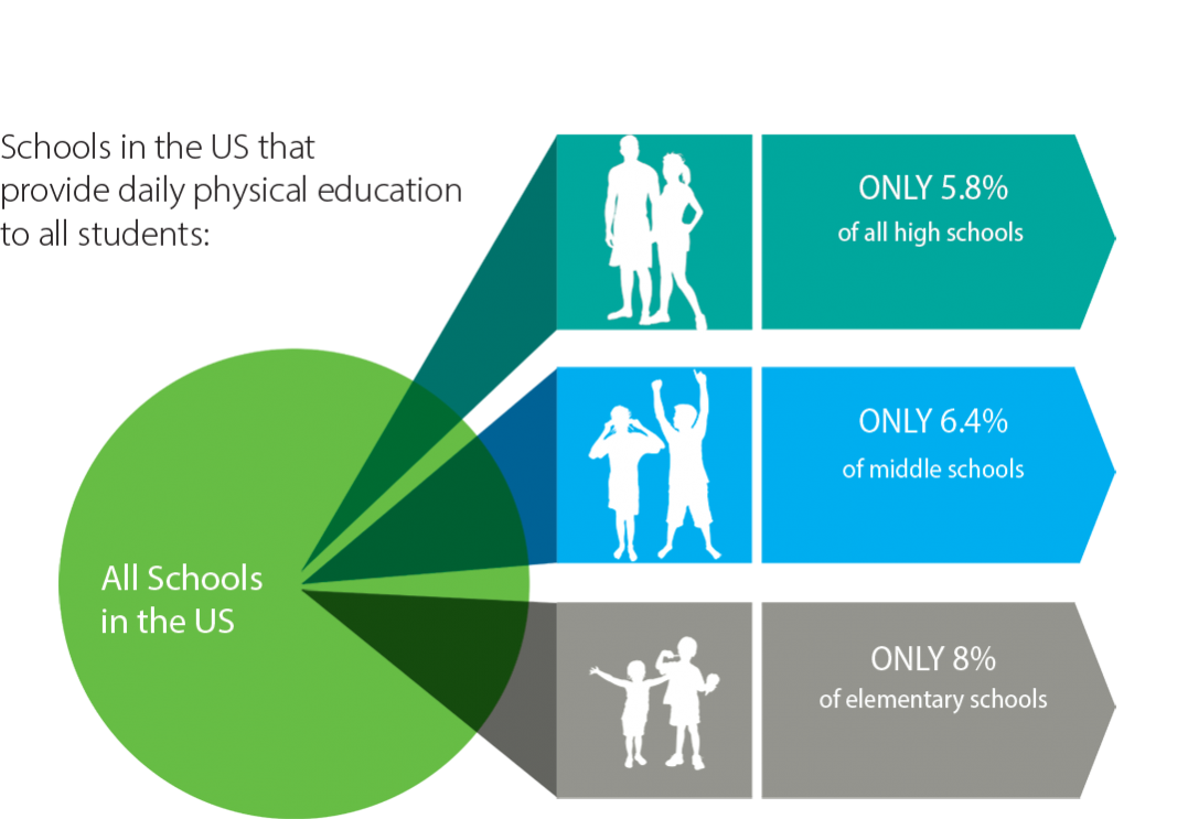 A graphic description of a  study by the University of Michigan showing how limited the offer of physical education in high, middle and elementary schools is