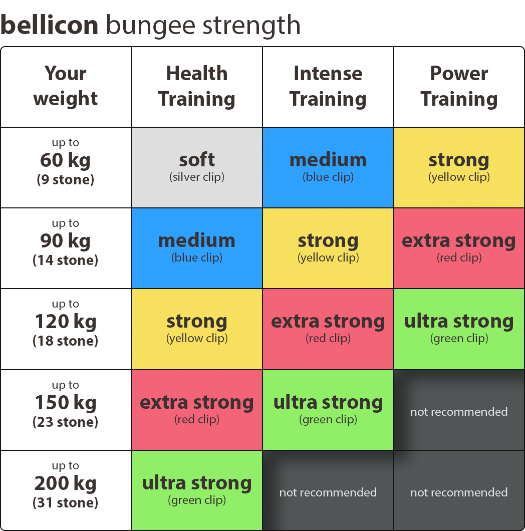 Choose the right bungee strength for your bellicon®