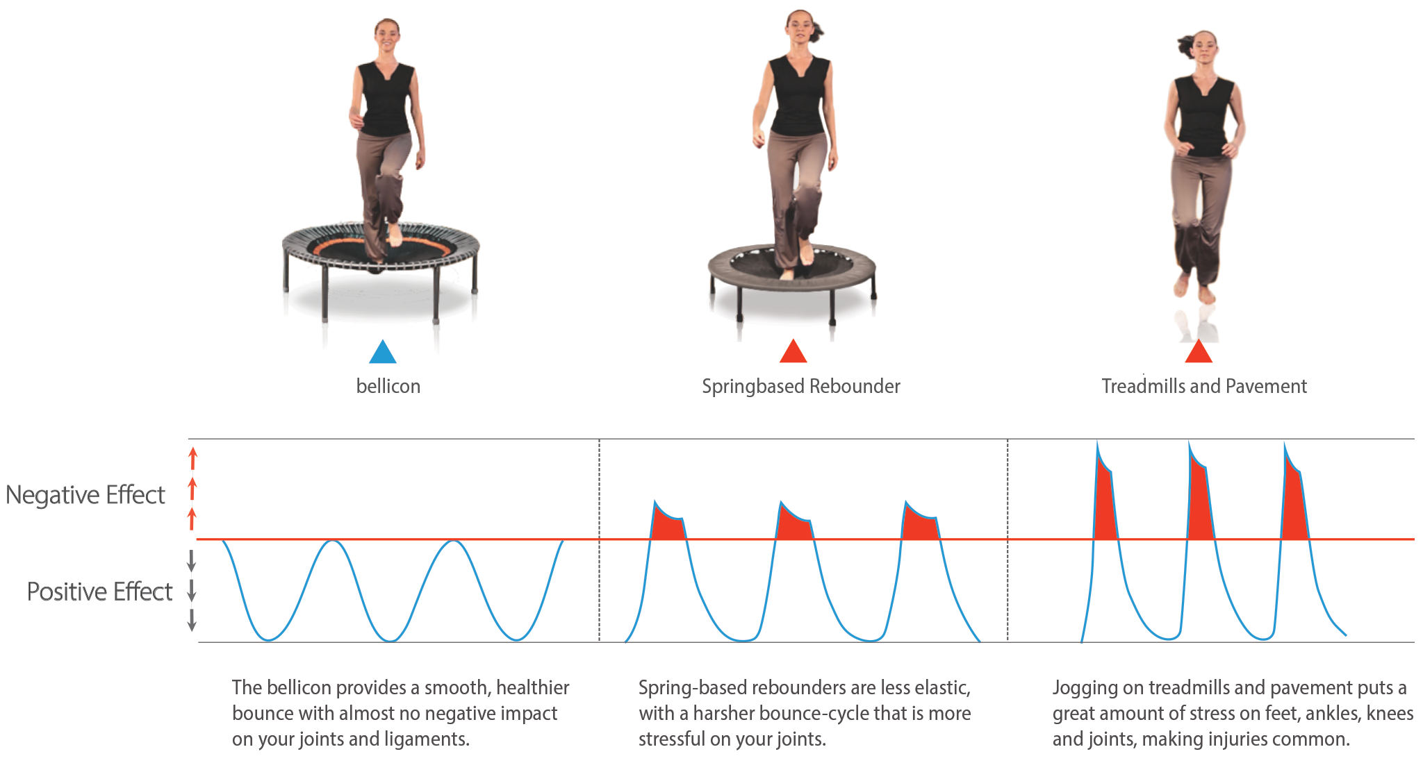 Impact on your body compared between the bellicon, a spring-based trampoline and the pavement