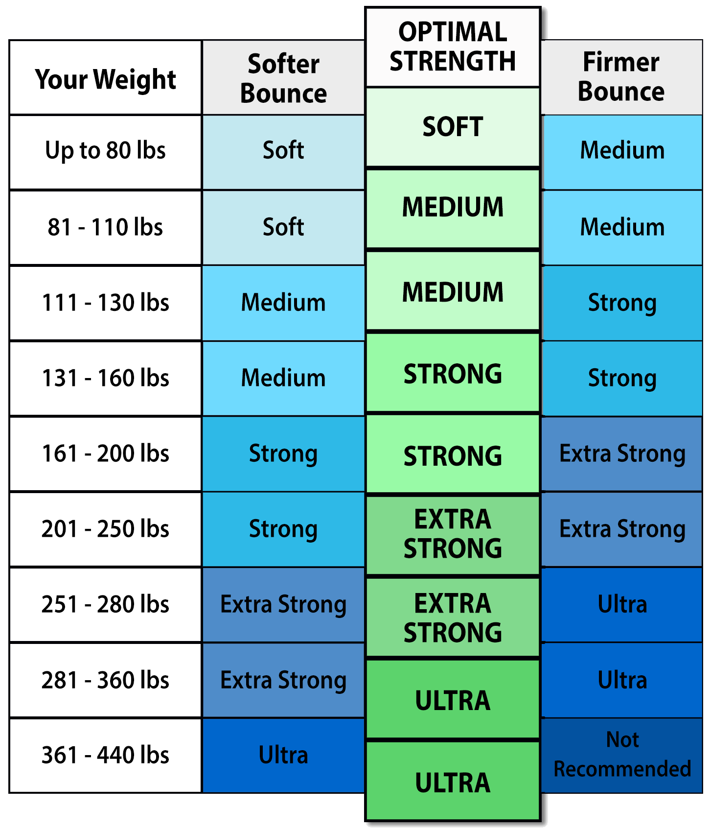 With this table you can easily determine your ideal bungee strength in a few moments