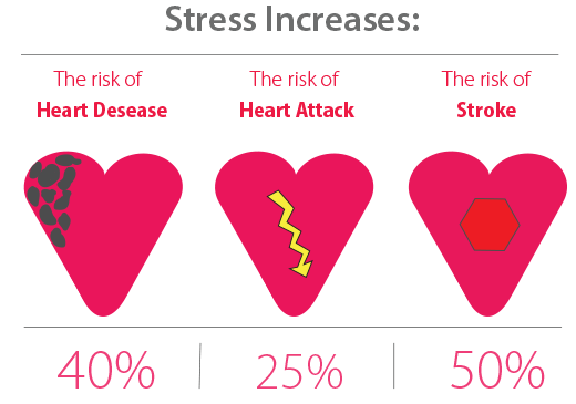 A graphic representation depicting the increased risk for heart disease 40%, heart failure 25% and strokes 50% due to stress