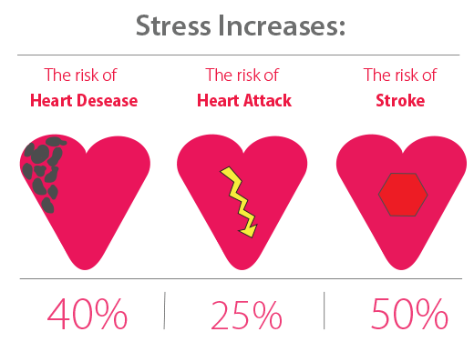 Stress increases the risk of a heart desease